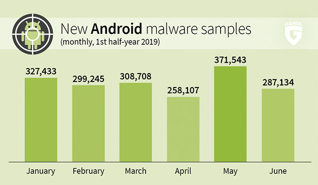The number of mobile malware samples rises constantly.